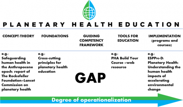 Planetary Health Alliance Education